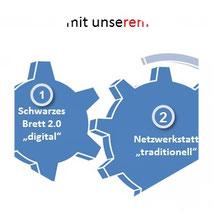 Darstellung Konzept Netzwerkstatt