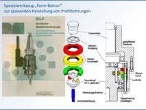 Spezialwerkzeug Form-Bohrer mit Kurvenführungsgetriebe