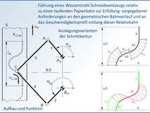 Auslegung eines Bahnführungsgetriebes für eine Papier-Schneideanlage