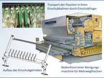 Einschubgetriebe einer Flaschenreinigungsmaschine
