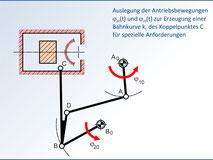 Bahnführungsgetriebe in einer Verarbeitungsmaschine
