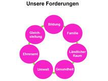Politische Forderungen des LandFrauenverbandes Württemberg-Hohenzollern