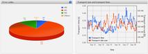 Flowmon Application Performance