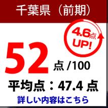 千葉県 公立高校入試
