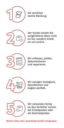 Versandreinigung-mueden.de, Kleiderverleih-Reinigung, Flyer Seite #2