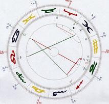 Horoskop für München erstellt