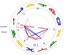 Saturn/Uranus-Konjunktion am 13.02.1988, Konjunktion mit Fixstern Acumen, Neptun/Facies