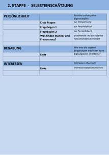 2. ETAPPE - Selbsteinschätzung