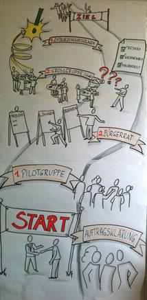 ein Baustein zur direkten Demokratie