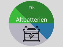 Altbatterie Ankauf, Staplerbatterie Ankauf, Batterie Ankauf, Akku Ankauf, Batterie Entsorgung, Autobatterie, Entsorgungsfachbetrieb, Batterie Abholen, Batterie Box, Batteriepreise,