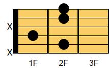 ギターコード Badd9(ビー・アドナインス)