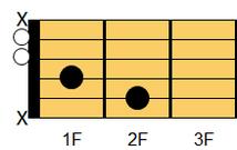 ギターコード Baug(ビー・オーギュメント)