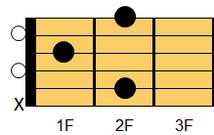 ギターコード Bm6(ビーマイナー・シックスス)