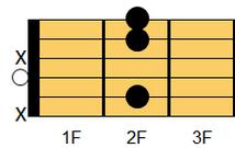ギターコード Bmadd9(ビーマイナー・アドナインス)
