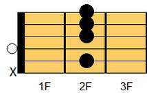 ギターコード Bm9(ビーマイナー・ナインス)