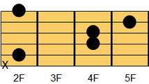 ギターコード Bsus4(ビー・サスフォー、ビー・サスペンデッド・フォース)