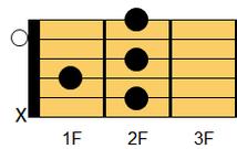 ギターコード B7(ビー・セブンス)