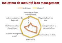 La démarche lean management commence avec un diagnostic lean.