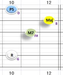 Ⅳ:GM7 ①②③⑤弦