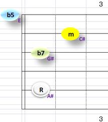 Ⅶ:A#m7b5 ①②③⑤弦