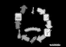 Produktentwicklung, Zyklus, Ablauf, Produkt entwickeln, Tilt Industries