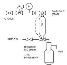 Cumene liquid sampler fix volume - Mechatest