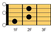 ギターコード Edim7 (イー・ディミニッシュセブンス)(ギターではEdimとも表記)1