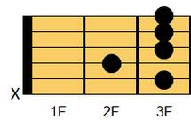 ギターコード C9(シー・ナインス)1