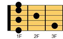 ギターコード F7(エフ・セブンス)