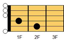 ギターコード EmM7(イーマイナー・メジャーセブンス)1