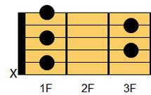 ギターコード A#7(エーシャープ・セブンス)、B♭7(ビーフラット・セブンス)