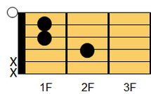 ギターコード Eaug(イー・オーギュメント)