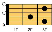 ギターコード Cadd9(シー・アドナインス)1