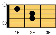 ギターコード Am(エーマイナー)1