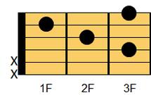 ギターコード Fadd9(エフ・アドナインス)1