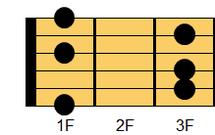 ギターコード Fm6(エフマイナー・シックスス)1