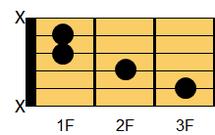 ギターコード Caug(シー・オーギュメント)2