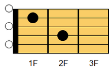 ギターコード Am7(エーマイナー・セブンス)1