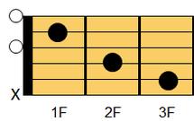 ギターコード C(シー)1