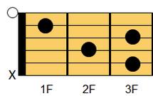 ギターコード C7(シー・セブンス)1