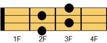 ウクレレコード Cdim7(シー・ディミニッシュセブンス)ギターでは慣例的にCdimとも表記