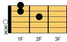 ギターコード Dm7(ディマイナー・セブンス)1