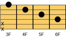 ギターコード G#M7(ジーシャープ・メジャーセブンス)、A♭M7(エーフラット・メジャーセブンス)