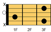ギターコード Cmadd9(シーマイナー・アドナインス)2
