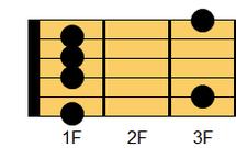 ギターコード Fm9(エフマイナー・ナインス)1