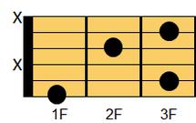 ギターコード F6(エフ・シックスス)1