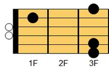 ギターコード Gsus4(ジー・サスペンデッドフォース(サスフォー))2