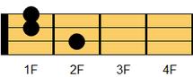 ウクレレコード Gm7(ジーマイナー・セブンス)