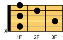 ギターコード A#m7(エーシャープマイナー・セブンス)、B♭m7(ビーフラットマイナー・セブンス)