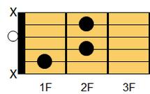 ギターコード A#dim7(エーシャープ・ディミニッシュセブンス)、B♭dim7(ビーフラット・ディミニッシュセブンス)ギターでは慣例的にA#dim又はB♭dimと表記